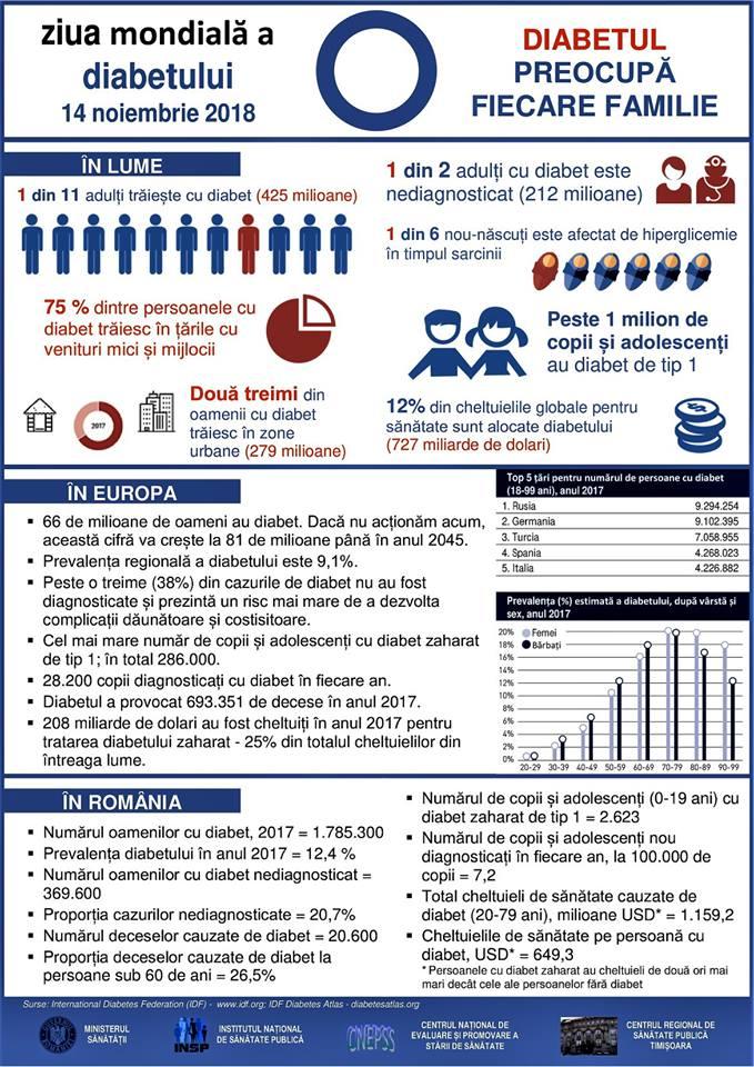 Ziua mondială de luptă împotriva diabetului zaharat